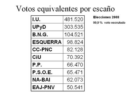 votos-equivalentes-por-escano.jpg